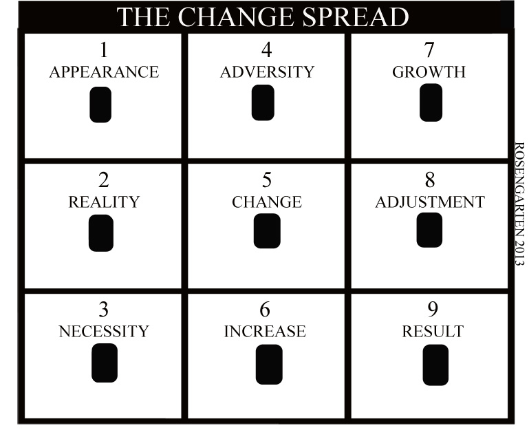 The Change Spread